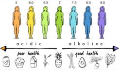 Czy istnieje związek między pH a ryzykiem zachorowania na raka?